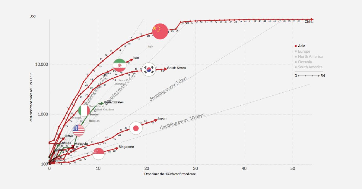 Infection Trajectory: Which Countries are Flattening their COVID-19 Curve?